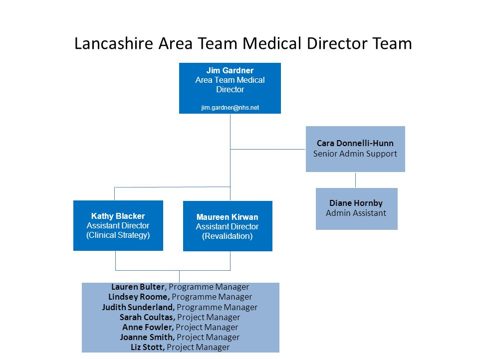 Lancashire Area Team Medical Director Team