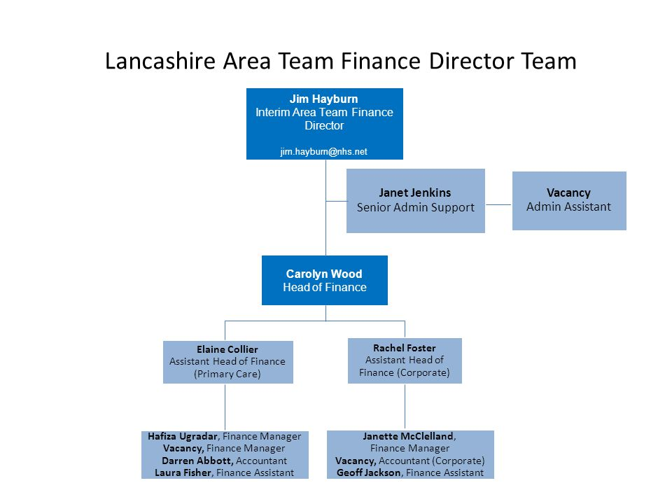 Lancashire Area Team Finance Director Team