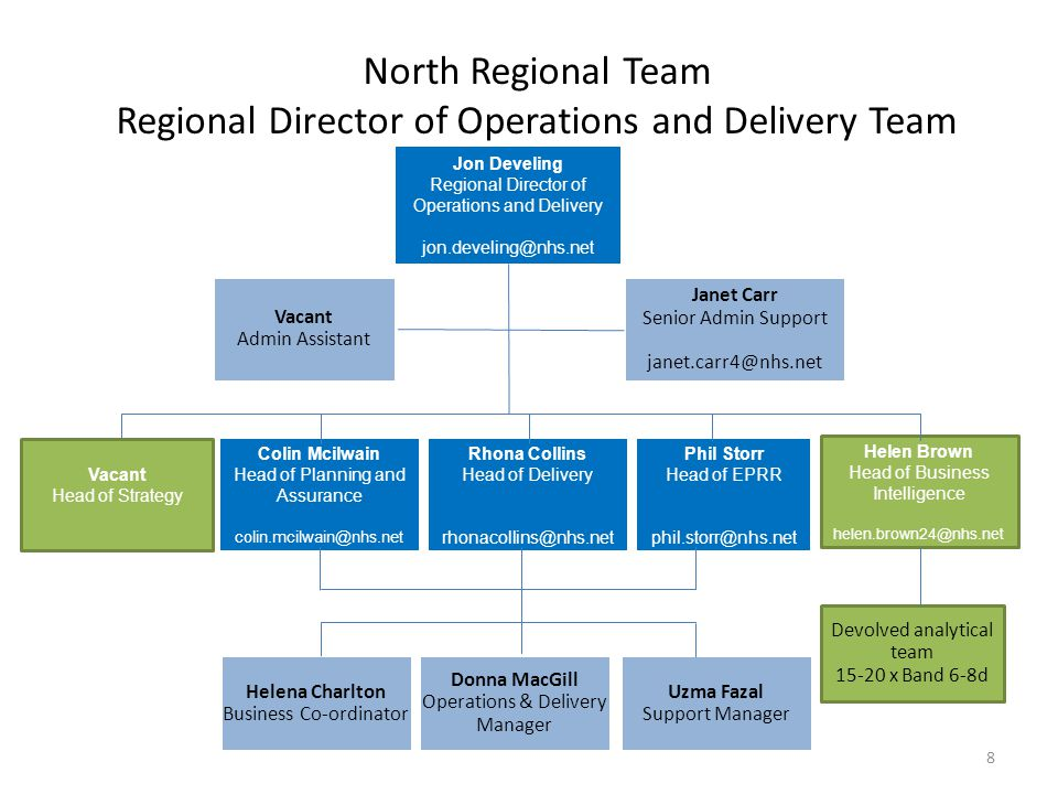 North Regional Team Regional Director of Operations and Delivery Team