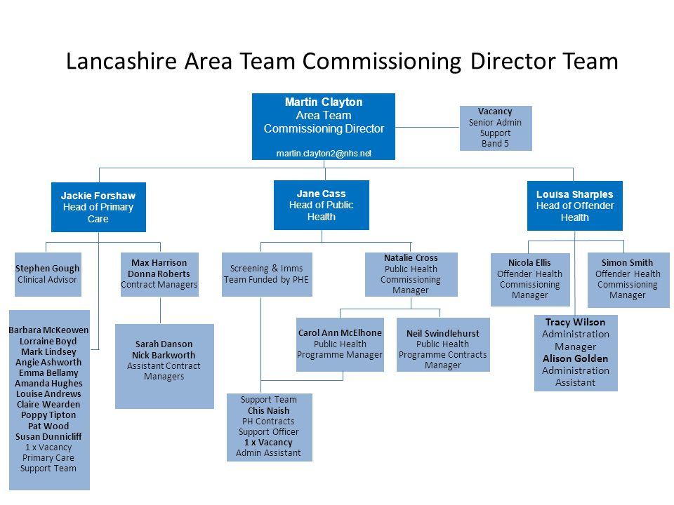 Lancashire Area Team Commissioning Director Team