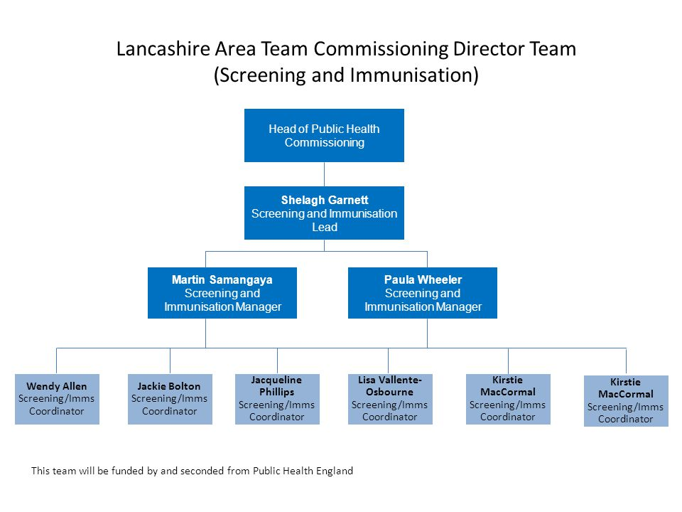 Lancashire Area Team Commissioning Director Team (Screening and Immunisation)