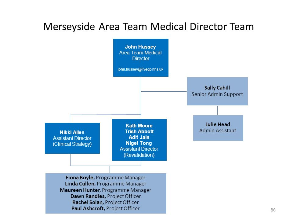 Merseyside Area Team Medical Director Team