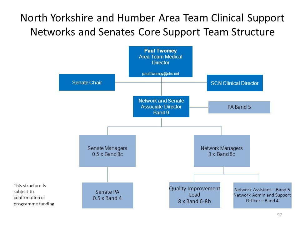 North Yorkshire and Humber Area Team Clinical Support Networks and Senates Core Support Team Structure