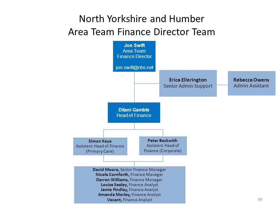 North Yorkshire and Humber Area Team Finance Director Team