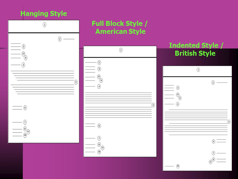 Hanging Style Full Block Style / American Style Indented Style / British Style