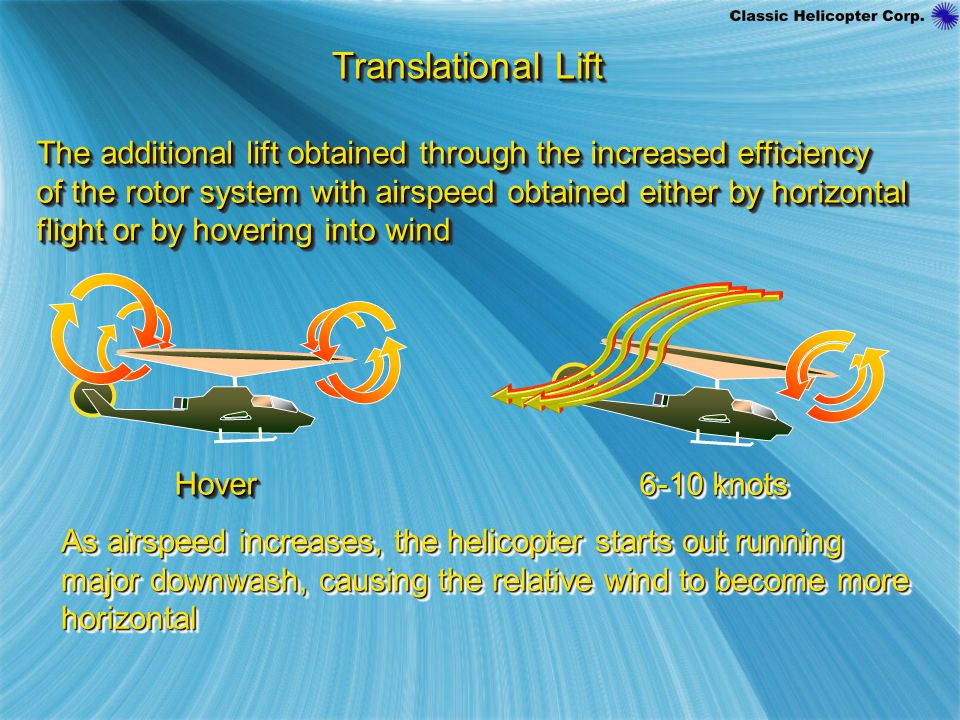 Translational Lift The additional lift obtained through the increased efficiency. of the rotor system with airspeed obtained either by horizontal.