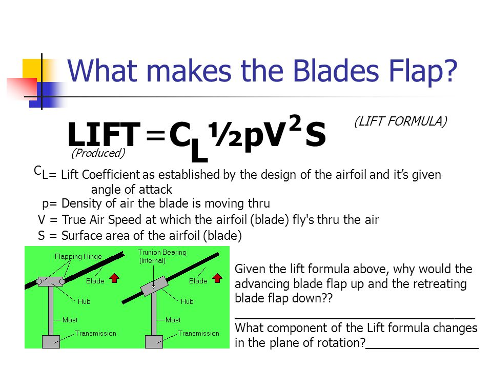 What makes the Blades Flap
