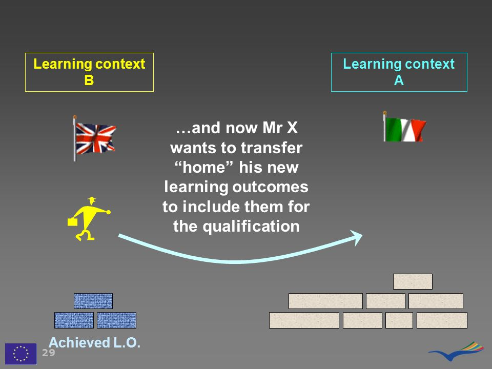 Learning context B Learning context A. …and now Mr X wants to transfer home his new learning outcomes to include them for the qualification.