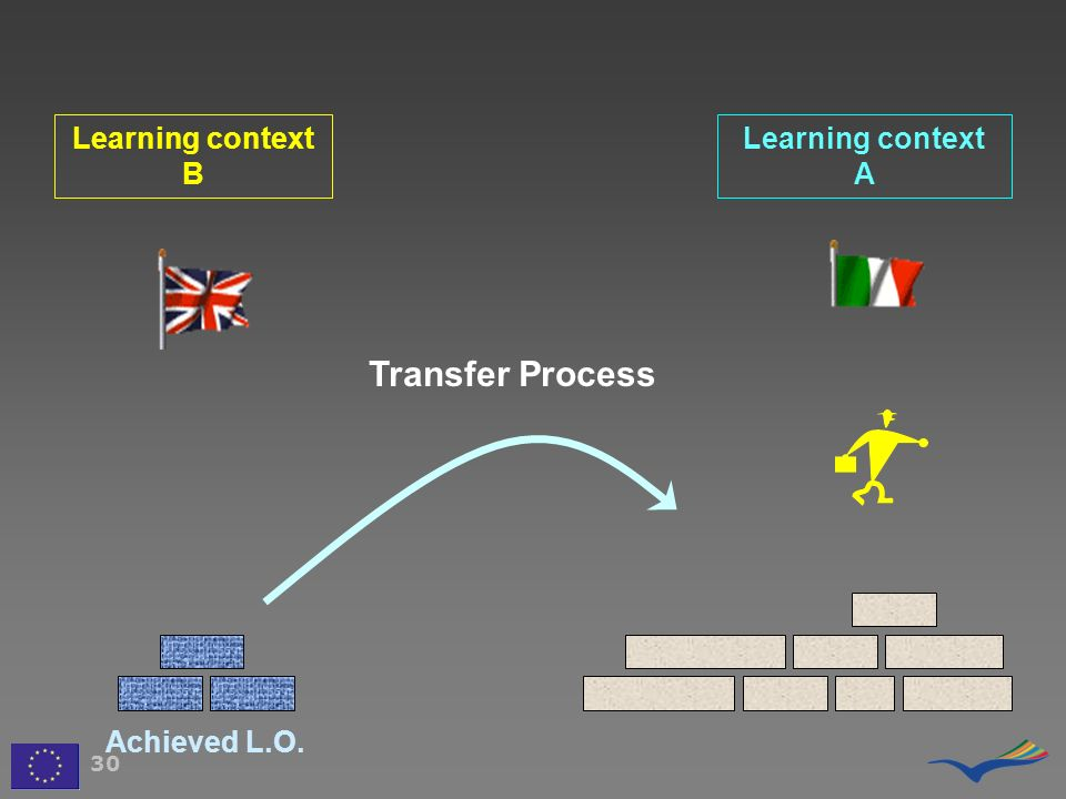 Transfer Process Learning context B Learning context A Achieved L.O.