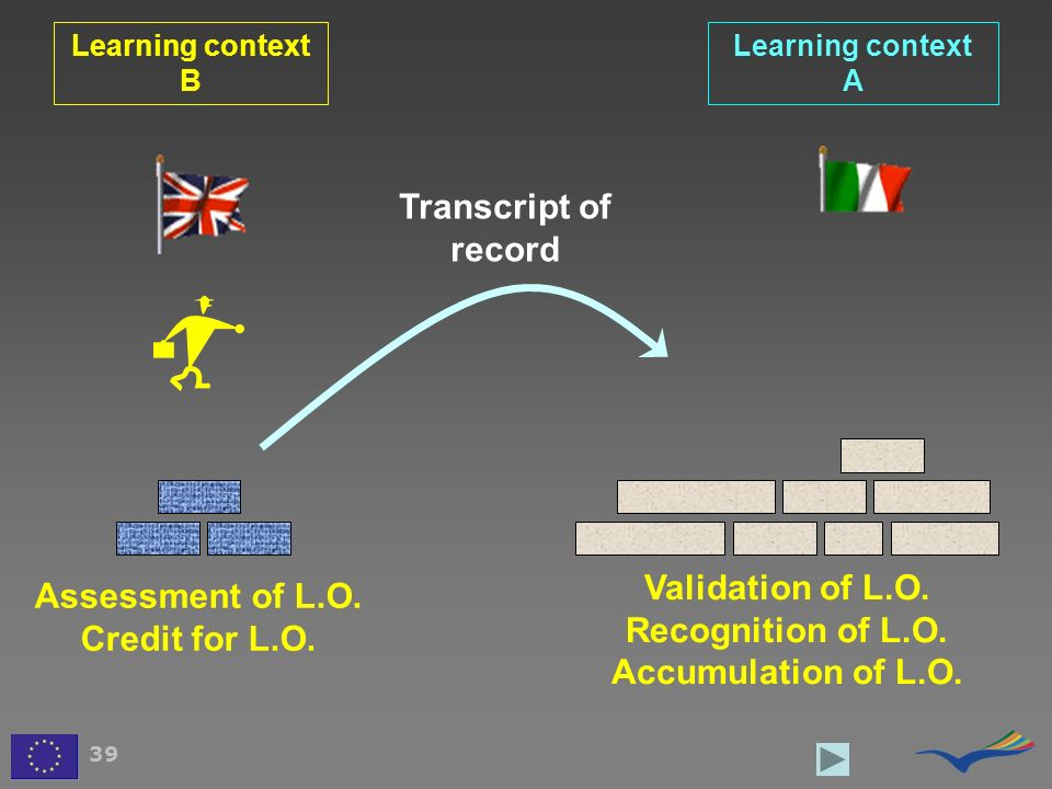 Transcript of record Validation of L.O. Assessment of L.O.