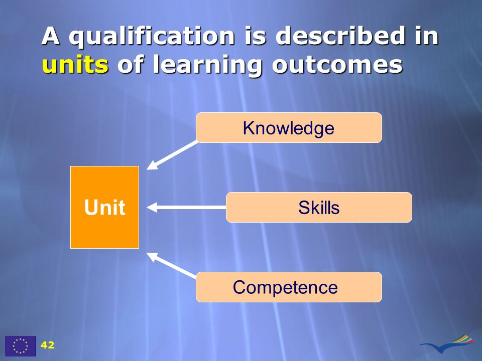 A qualification is described in units of learning outcomes
