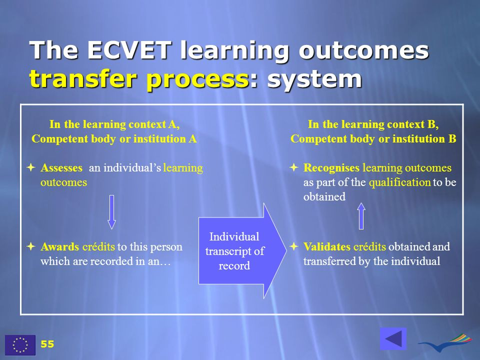 The ECVET learning outcomes transfer process: system