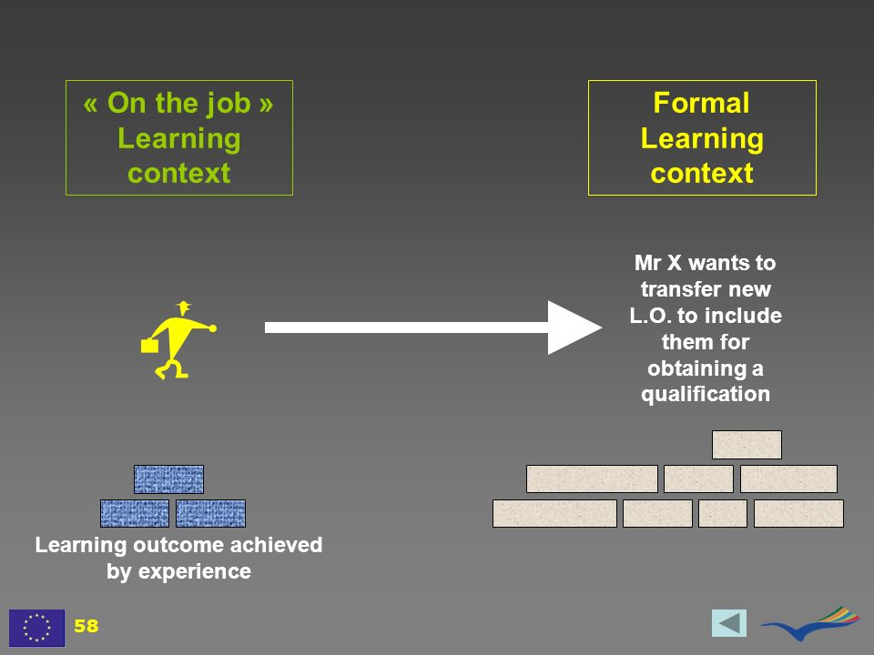 « On the job » Learning context Formal Learning context