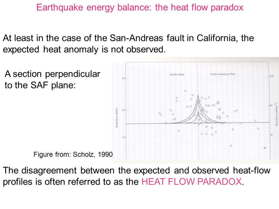 Earthquake energy balance: the heat flow paradox