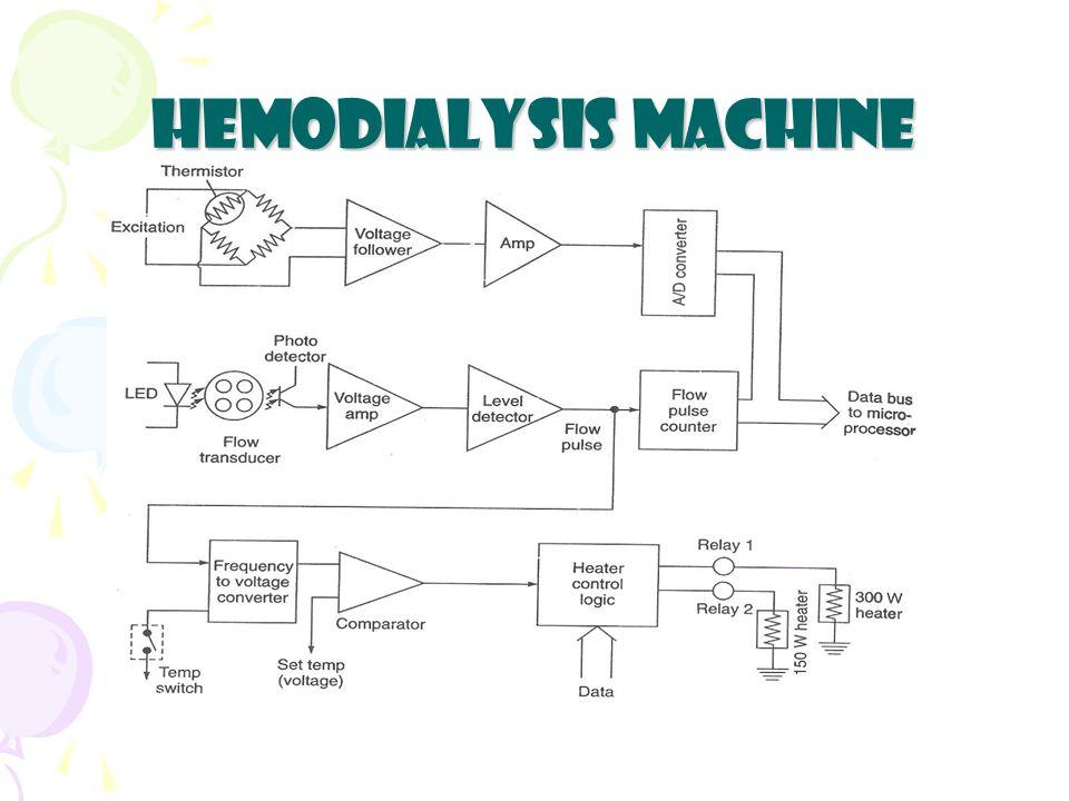 Hemodialysis Machine  - ppt video online download