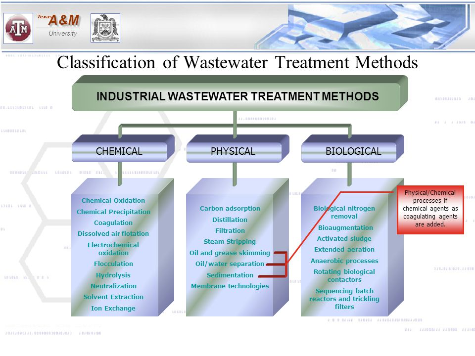 Classification of Wastewater Treatment Methods
