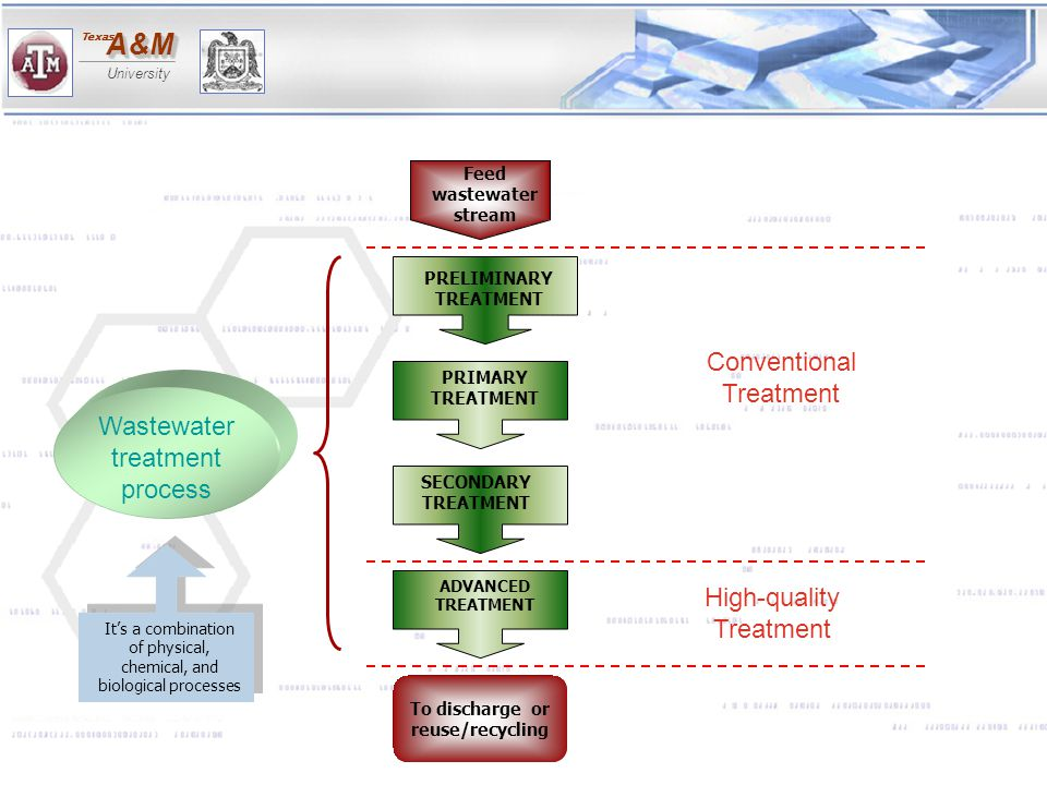Wastewater treatment process Conventional Treatment