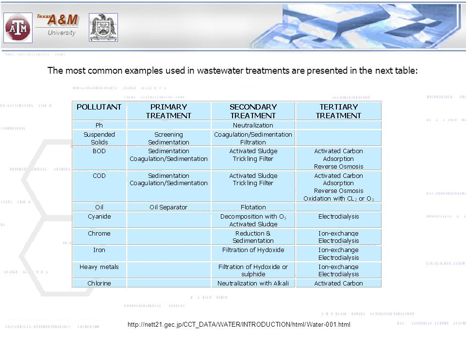 The most common examples used in wastewater treatments are presented in the next table: