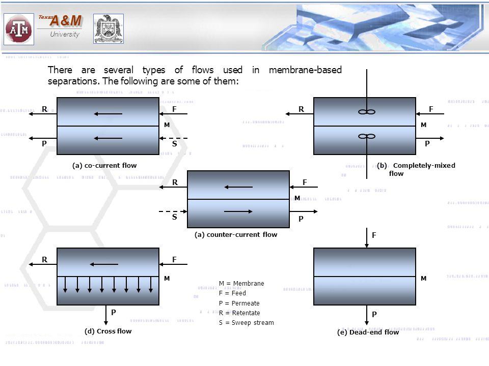 There are several types of flows used in membrane-based separations