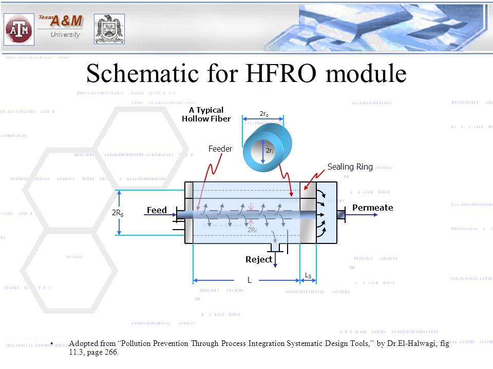 Schematic for HFRO module