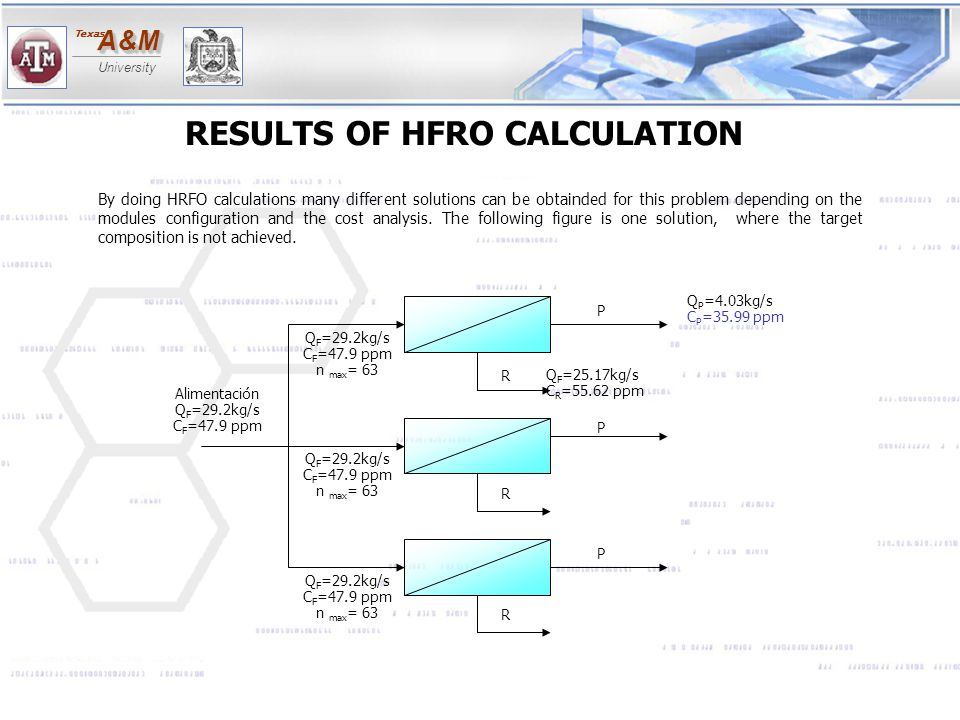 RESULTS OF HFRO CALCULATION