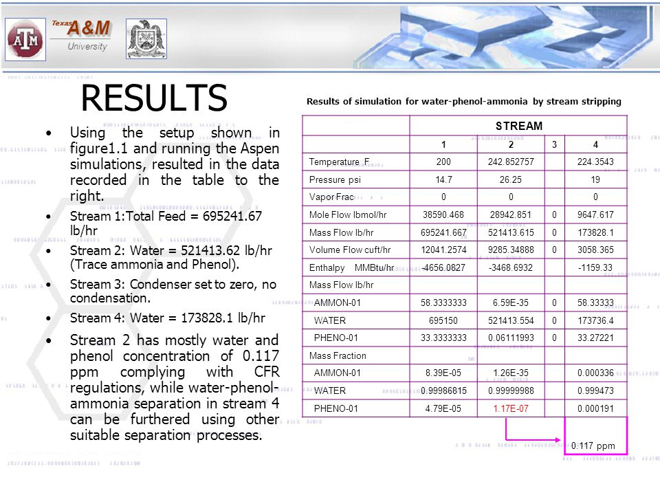 RESULTS Results of simulation for water-phenol-ammonia by stream stripping. STREAM. 1. 2. 3.