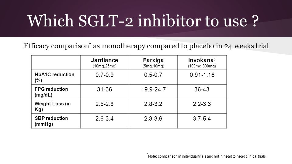 invokana vs jardiance vs farxiga diabetes