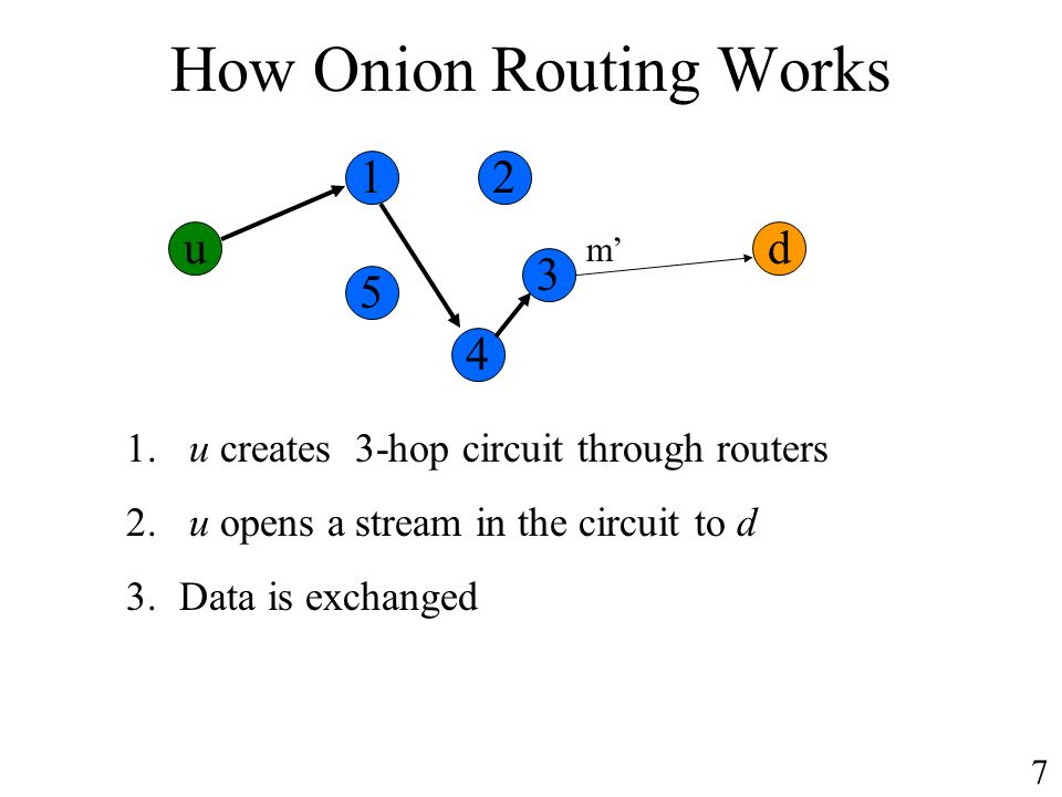 How Onion Routing Works