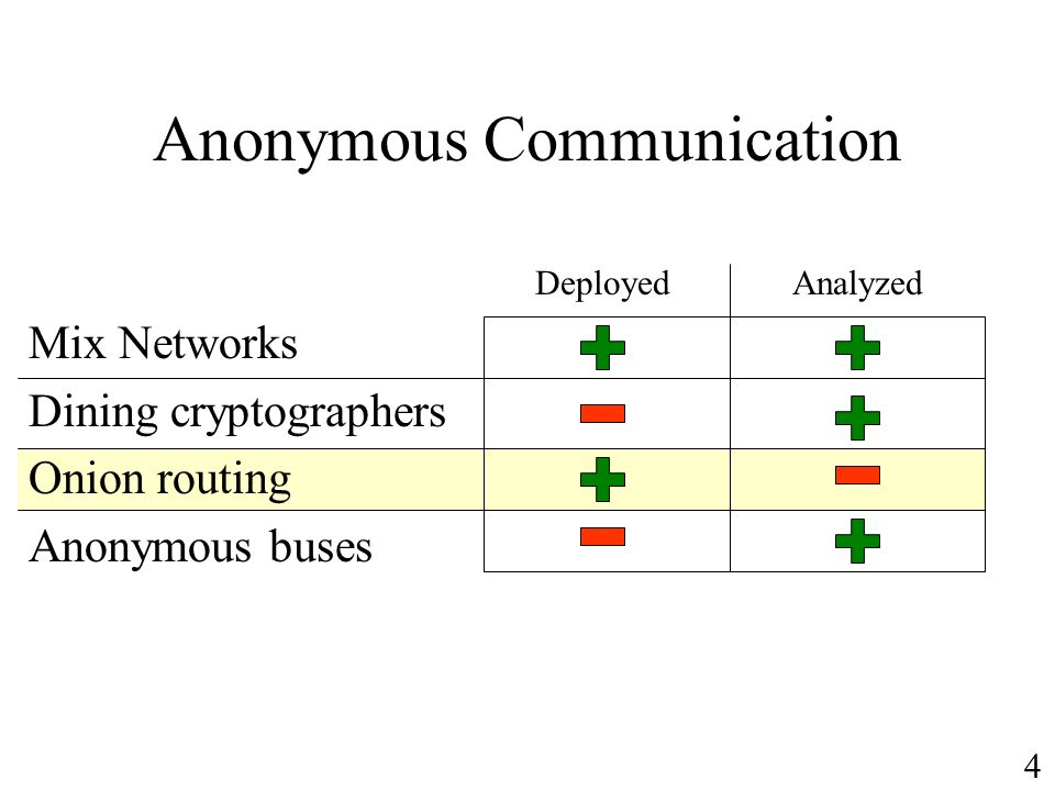 Anonymous Communication
