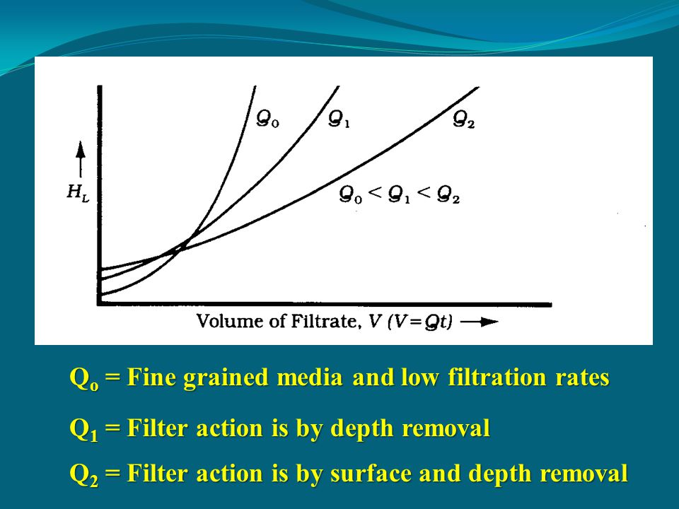Qo = Fine grained media and low filtration rates