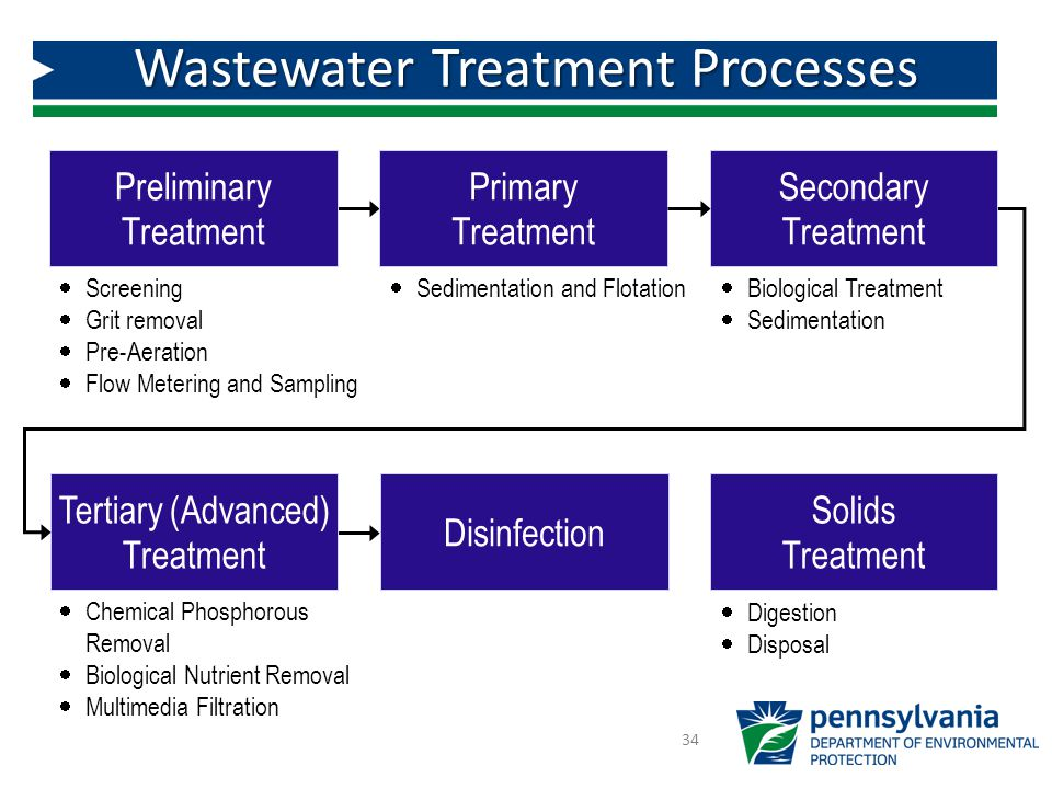 Module 1: Introduction to Wastewater Treatment - ppt video
