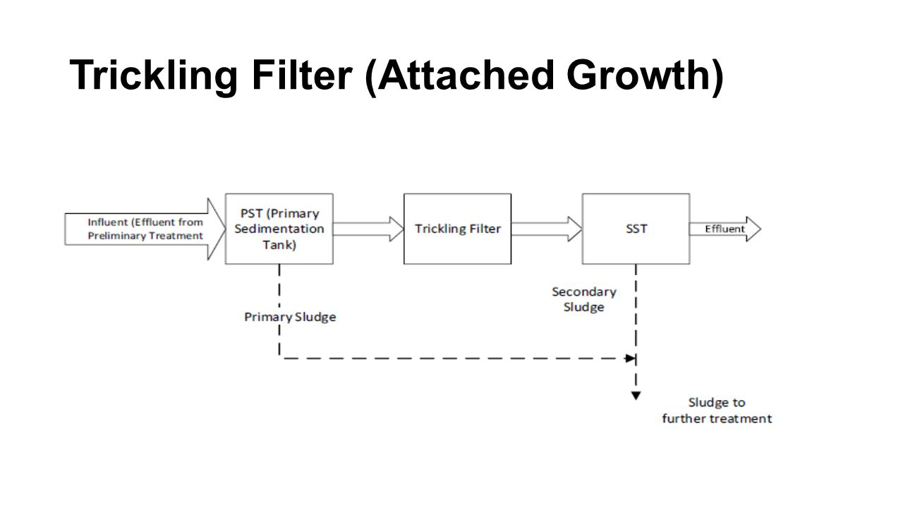 Trickling Filter (Attached Growth)