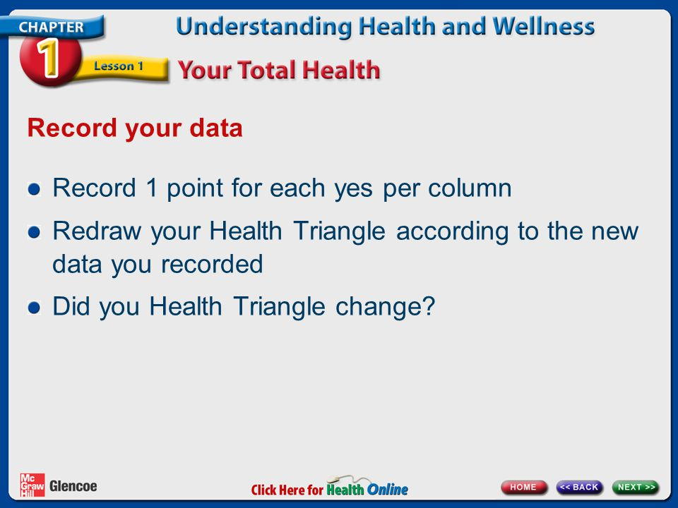 Record your data Record 1 point for each yes per column. Redraw your Health Triangle according to the new data you recorded.