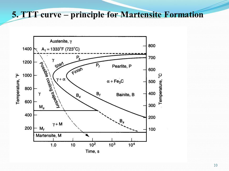 Heat treatment 1 introduction ppt video online download ttt curve principle for martensite formation ccuart Choice Image