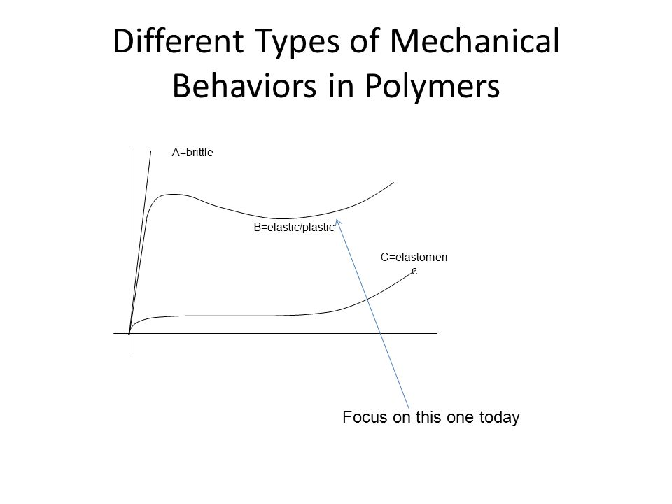 Different Types of Mechanical Behaviors in Polymers