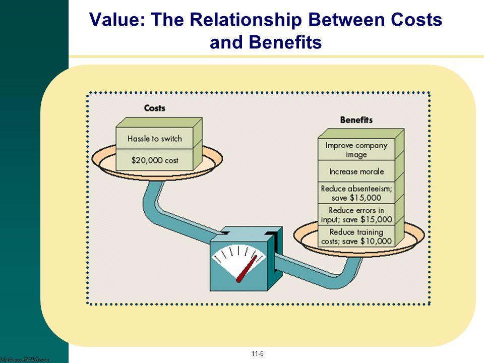 Value: The Relationship Between Costs and Benefits