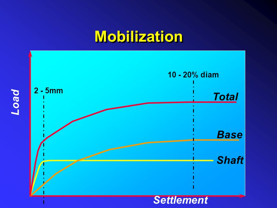 Mobilization % diam 2 - 5mm Load Total Base Shaft Settlement