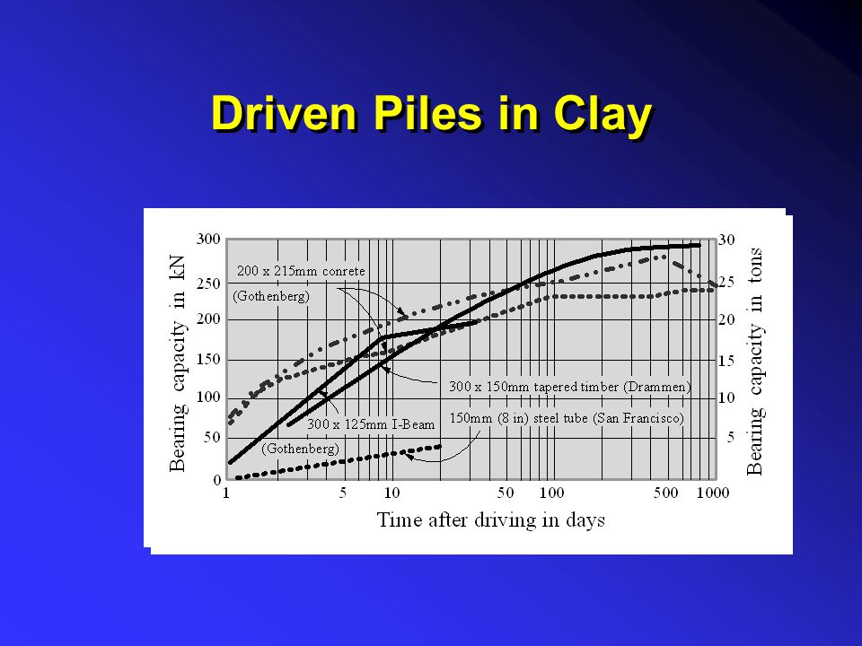 Driven Piles in Clay