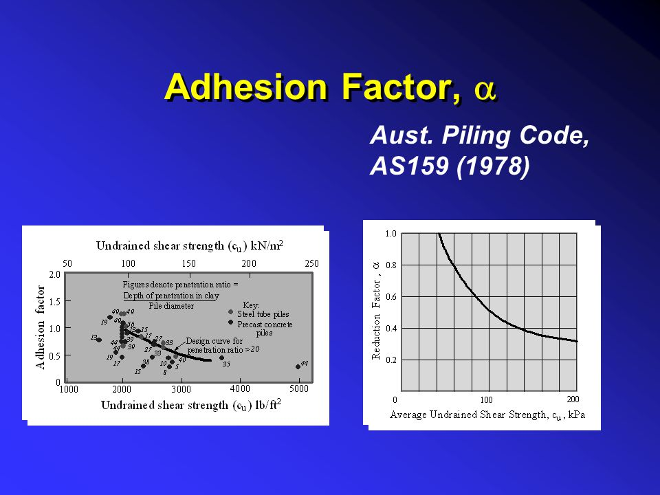 Adhesion Factor,  Aust. Piling Code, AS159 (1978)