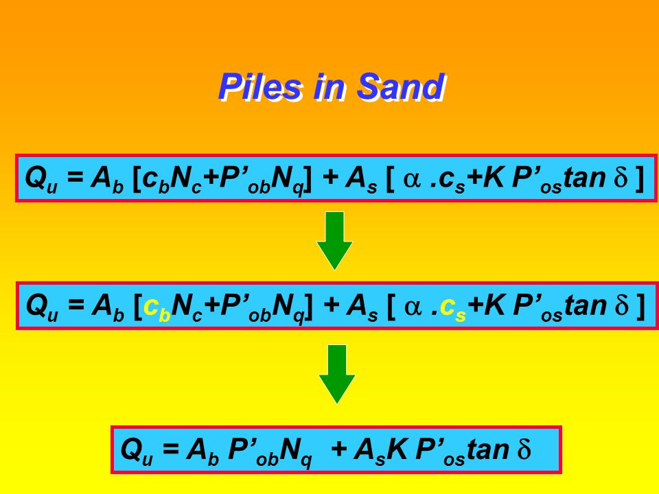 Piles in Sand Qu = Ab [cbNc+P'obNq] + As [ a .cs+K P'ostan d ]