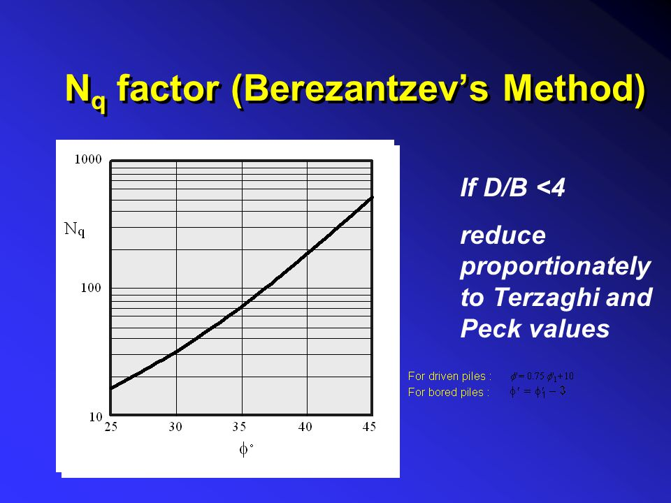 Nq factor (Berezantzev's Method)