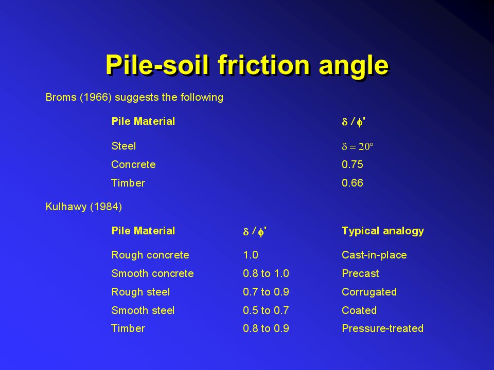 Pile-soil friction angle