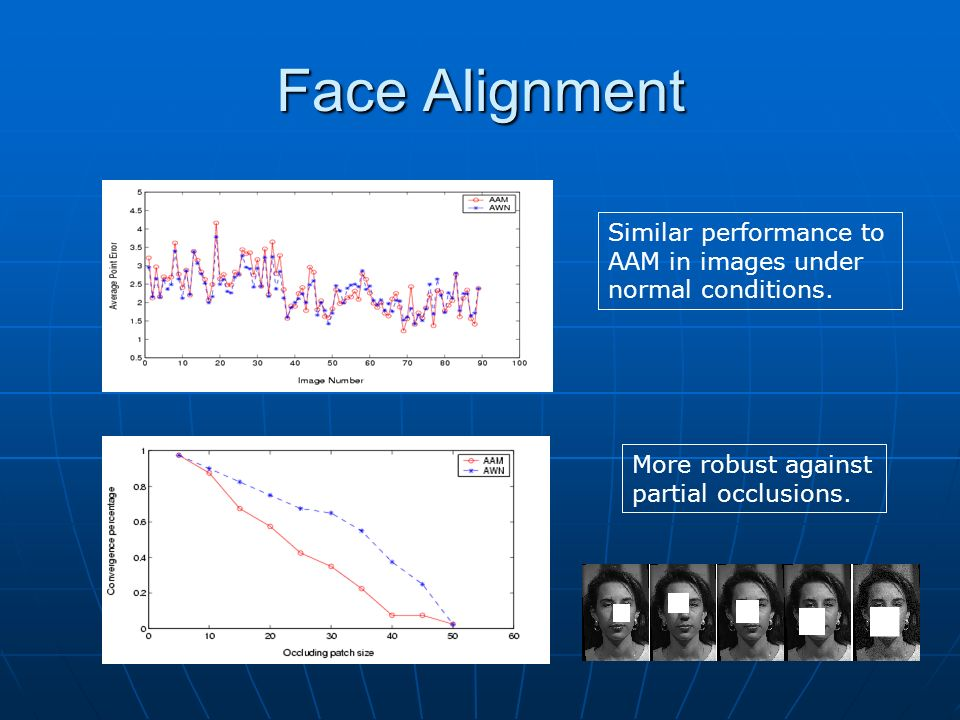 Face Alignment Similar performance to AAM in images under normal conditions.