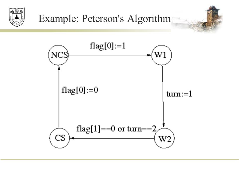 Example: Peterson s Algorithm