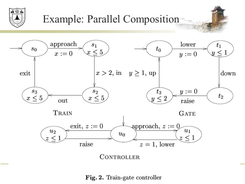 Example: Parallel Composition