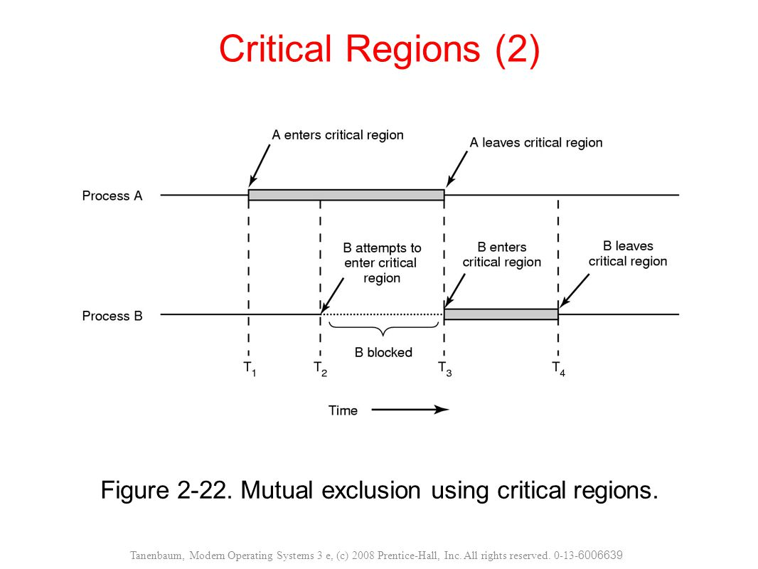 Figure Mutual exclusion using critical regions.