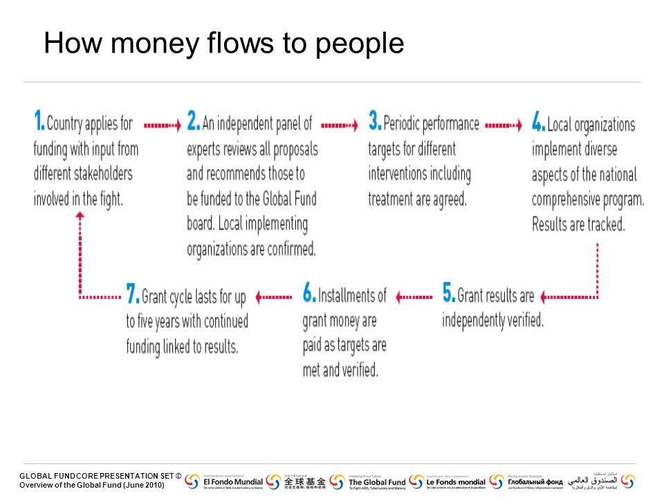 How money flows to people