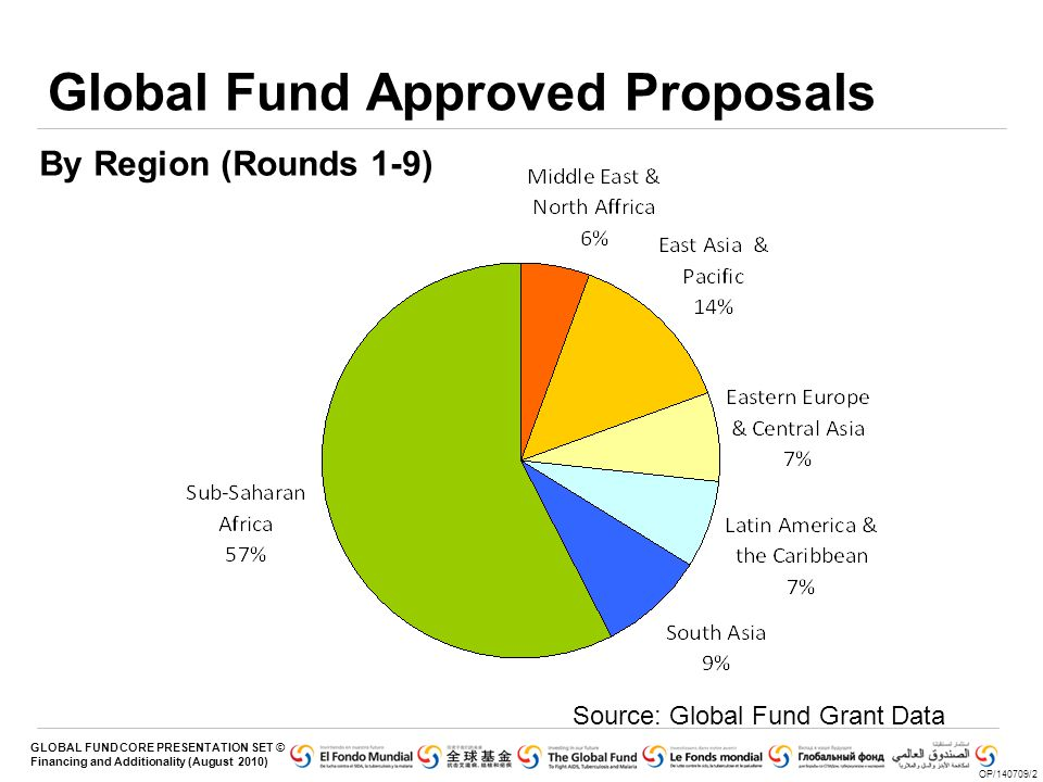 Global Fund Approved Proposals