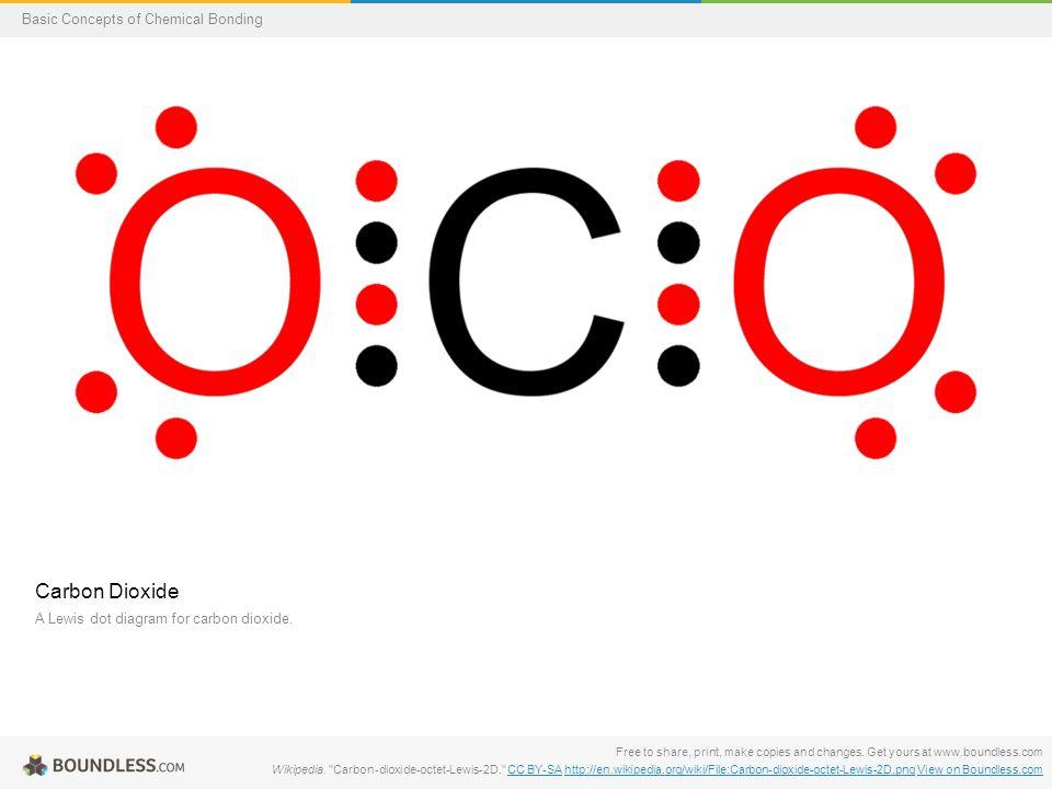 Carbon Dioxide Lewis Dot Diagram Diy Enthusiasts Wiring Diagrams