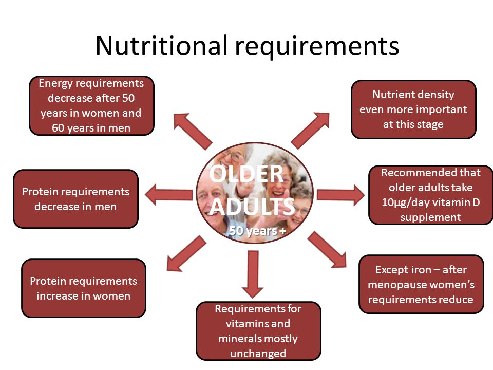 Adult women nutritional needs